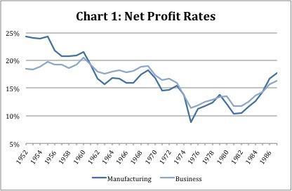 oisin chart 1