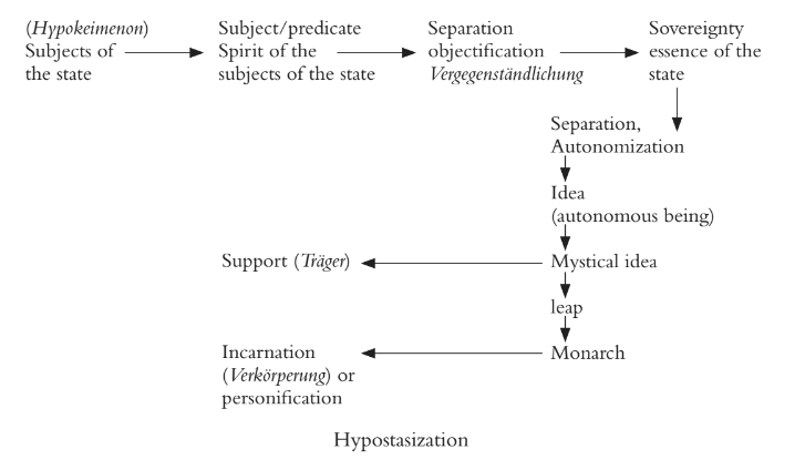 Ranciere Hypstasization